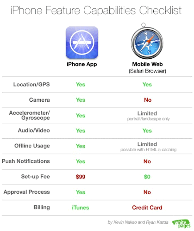 ill_Why-You-May-Not-Need-a-Mobile-App-1