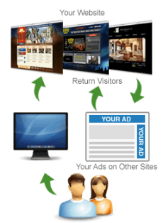 How Remarketing Works and Why it's a Great Way to Boost Sales