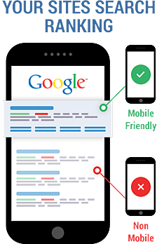 Google Gives Mobile Sites a Ranking Boost, Penalizes Others